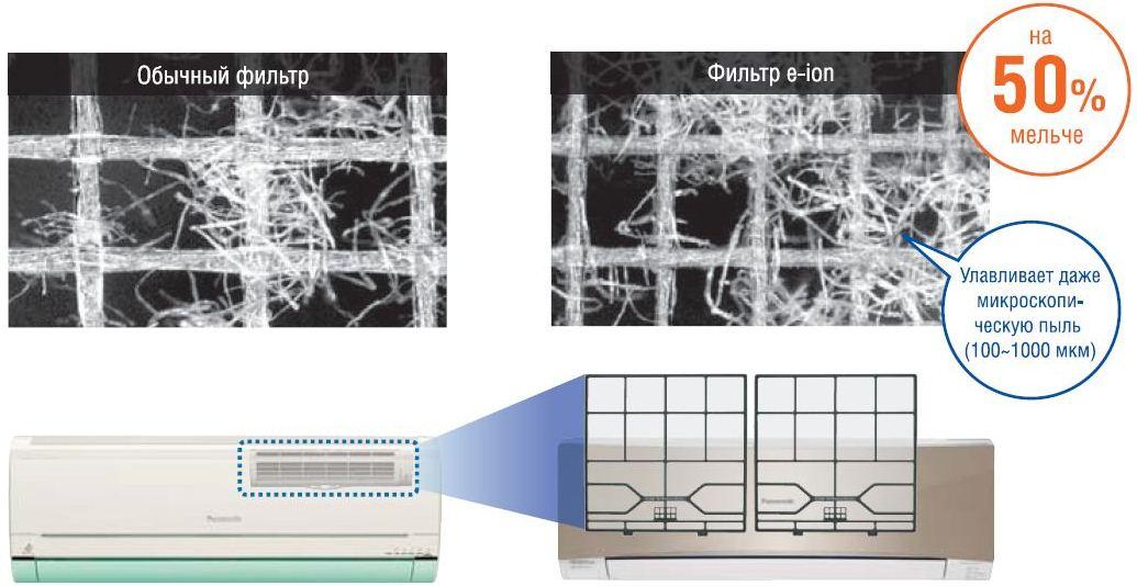 Увеличенный фильтр e-ion с более мелкими ячейками
