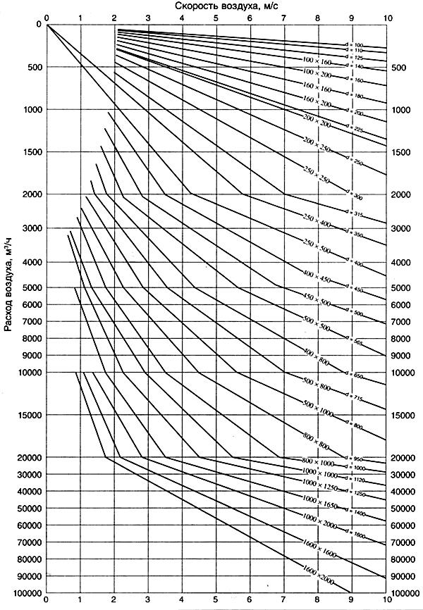 Диаграмма зависимости сечения воздуховодов от скорости и расхода воздуха